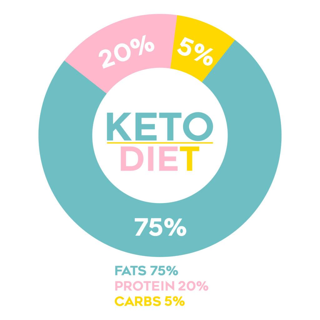 keto-macro-percentages